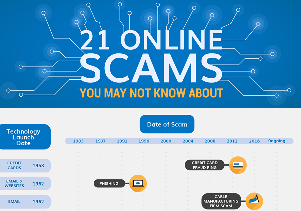 Online Scams- Different Ways To Protect Yourself